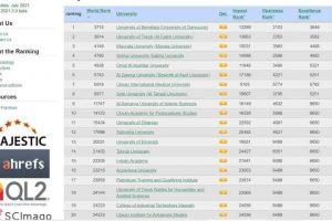 التحديث الجديد لموقع ويب ماتريكس الاسباني الذي يقوم بتصنيف الجامعات العالمية