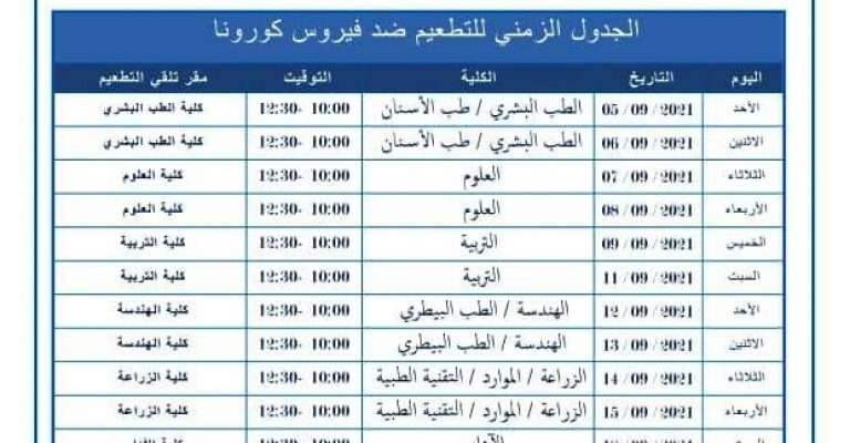 الجدول الزمني لإجراء التطعيمات ضد فايروس كورونا