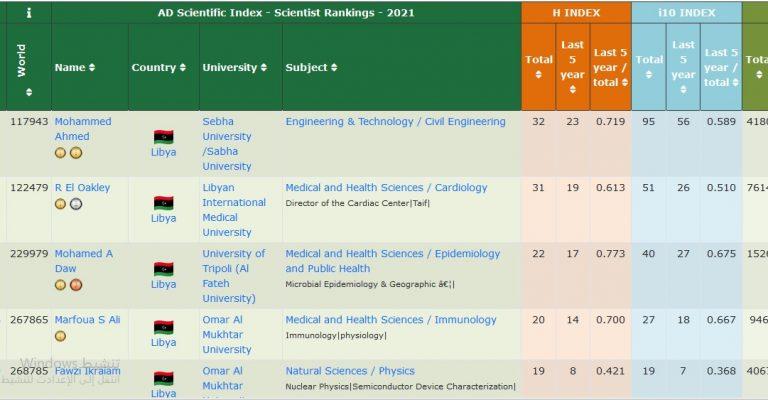 الدكتوره مرفوعة صالح  تتحصل على الترتيب الاول على مستوى الجامعة والرابع على مستوى ليبيا في تصنيف البحاث بالجامعات الليبية